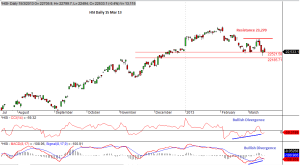 HSI 15 Mar 13 Daily