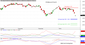 STI Daily 27 Jan 14