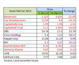 stock pick 2013