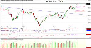 STI Daily 17 Apr 14_