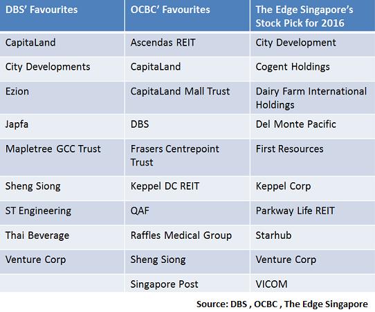 Singapore Stock Picks 2016
