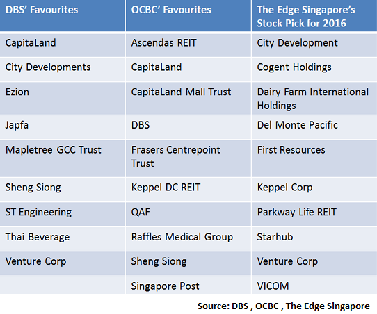 Singapore Stock Picks 2016